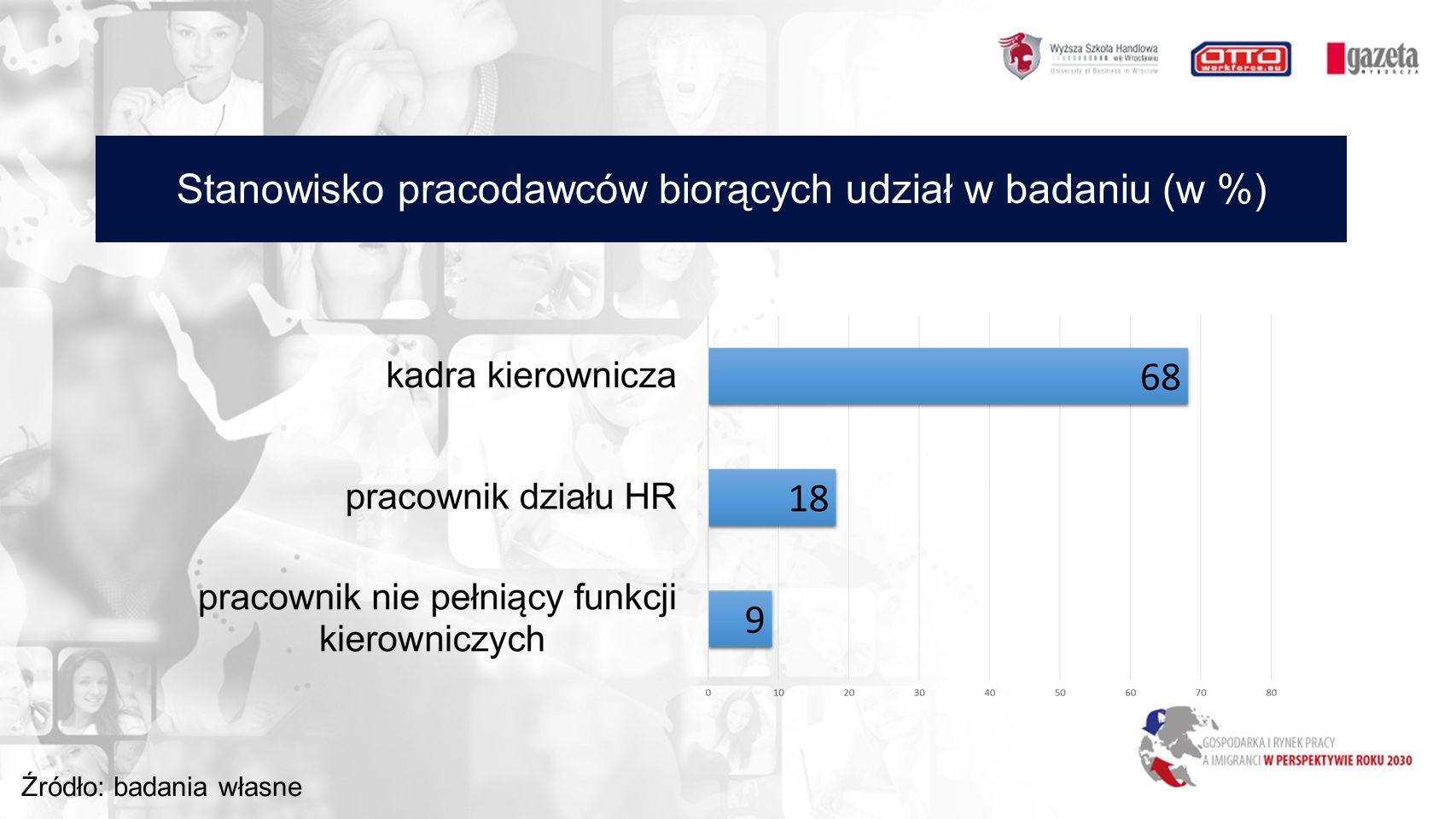 Stanowisko pracodawców biorących udział w badaniu (w %) Źródło: badania własne