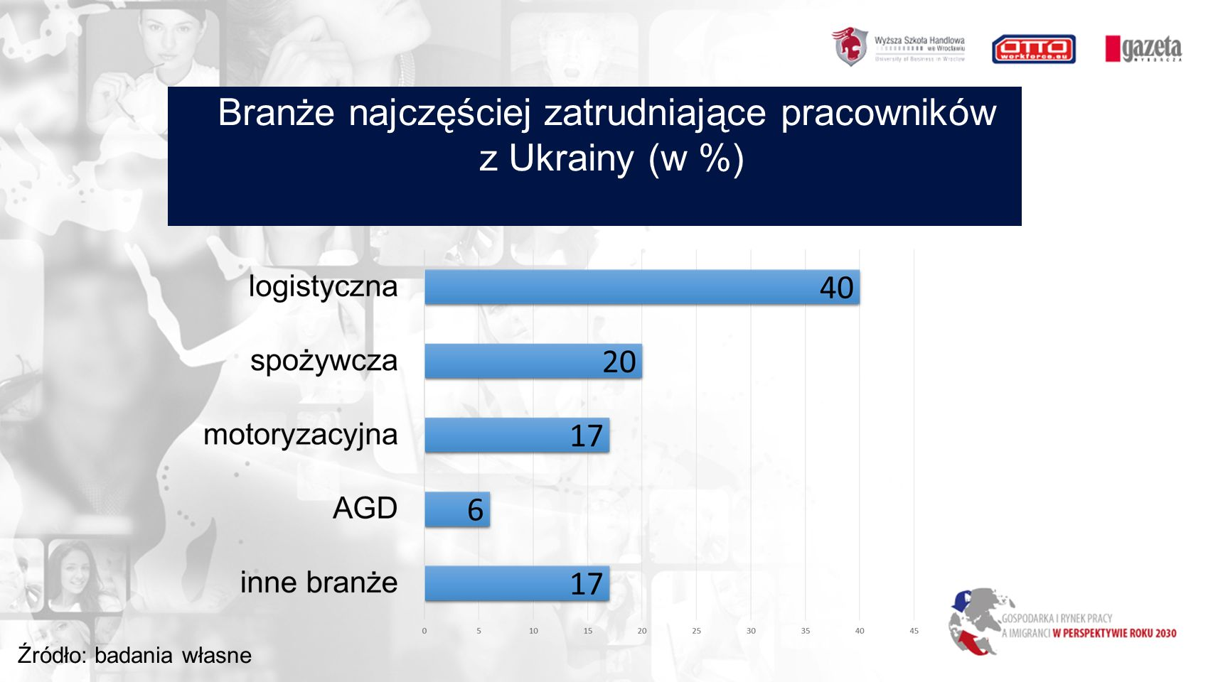 Branże najczęściej zatrudniające pracowników z Ukrainy (w %) Źródło: badania własne