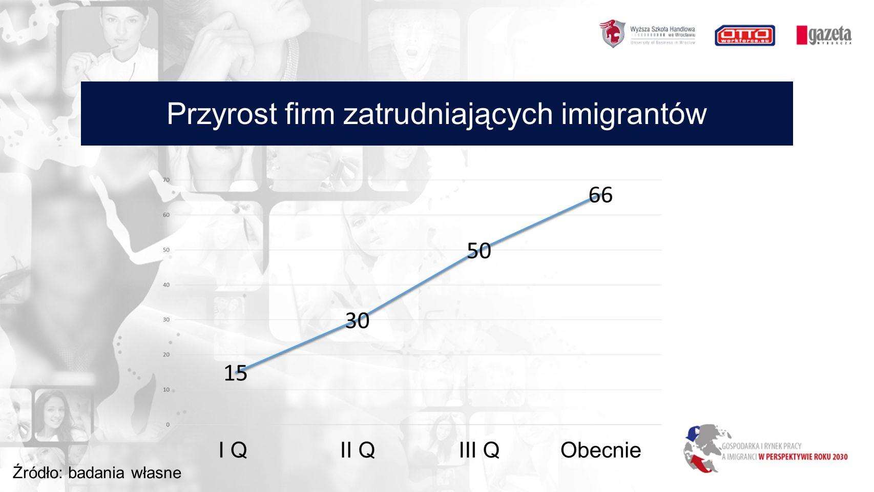 Przyrost firm zatrudniających imigrantów Źródło: badania własne