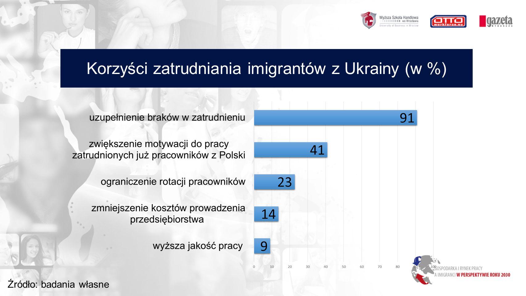 Korzyści zatrudniania imigrantów z Ukrainy (w %) Źródło: badania własne