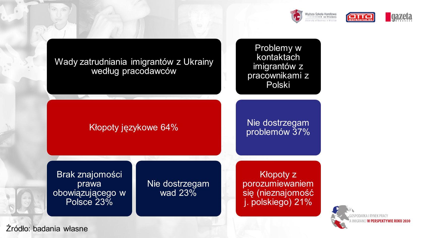Wady zatrudniania imigrantów z Ukrainy według pracodawców Kłopoty językowe 64% Brak znajomości prawa obowiązującego w Polsce 23% Nie dostrzegam wad 23% Problemy w kontaktach imigrantów z pracownikami z Polski Nie dostrzegam problemów 37% Kłopoty z porozumiewaniem się (nieznajomość j.