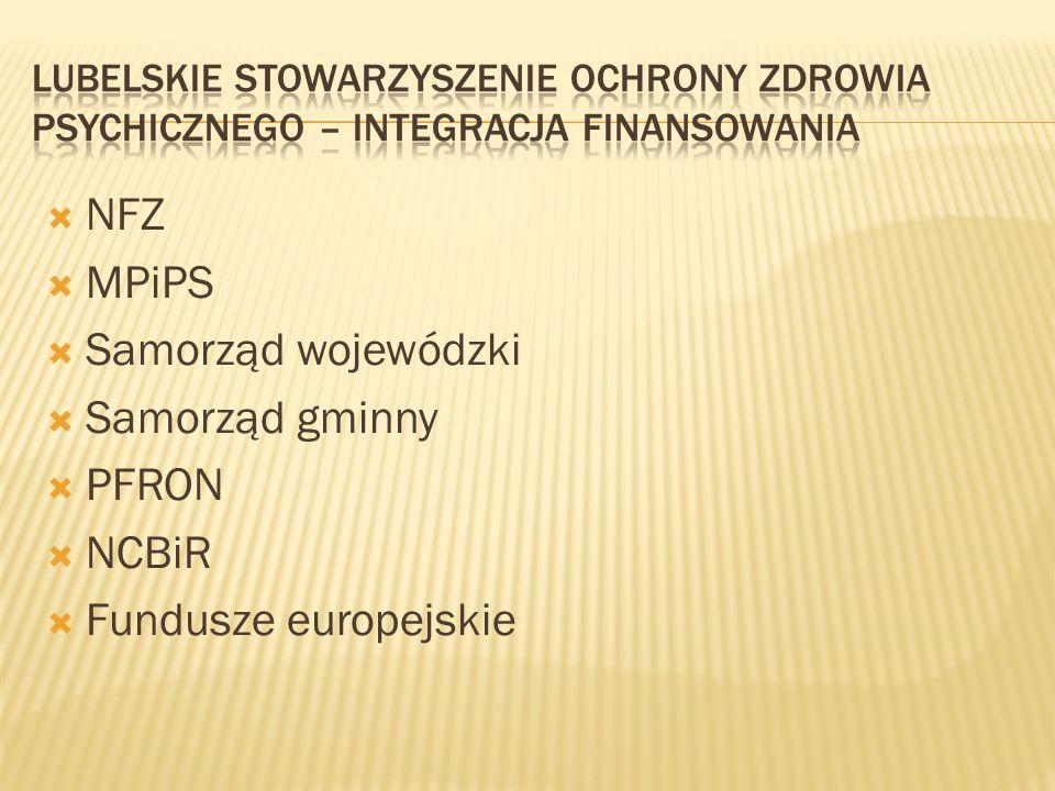  NFZ  MPiPS  Samorząd wojewódzki  Samorząd gminny  PFRON  NCBiR  Fundusze europejskie