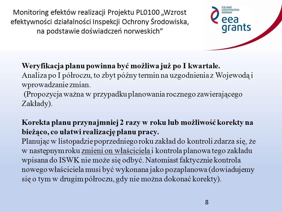 """Monitoring efektów realizacji Projektu PL0100 """"Wzrost efektywności działalności Inspekcji Ochrony Środowiska, na podstawie doświadczeń norweskich 9 Problem z nierównomiernym obciążeniem pracą inspektorów Przyjmując, że inspektor ma wykonać 30 kontroli w roku (21 planowych i 9 pozaplanowych) nie bierze się pod uwagę wykonywanych kontroli innych niż typowe (dokumentacyjne), których jest bardzo dużo i są one równie pracochłonne (PRTR, PEM, sprawozdania z gmin odnośnie odpadów komunalnych, ZDR i ZZR, automonitoring)."""