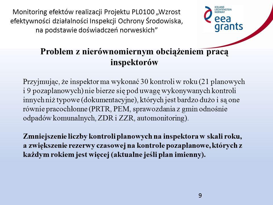 """Monitoring efektów realizacji Projektu PL0100 """"Wzrost efektywności działalności Inspekcji Ochrony Środowiska, na podstawie doświadczeń norweskich 10 Wykorzystanie oceny ryzyka oddziaływania zakładu na środowisko przy wyborze zakładów do planu kontroli."""