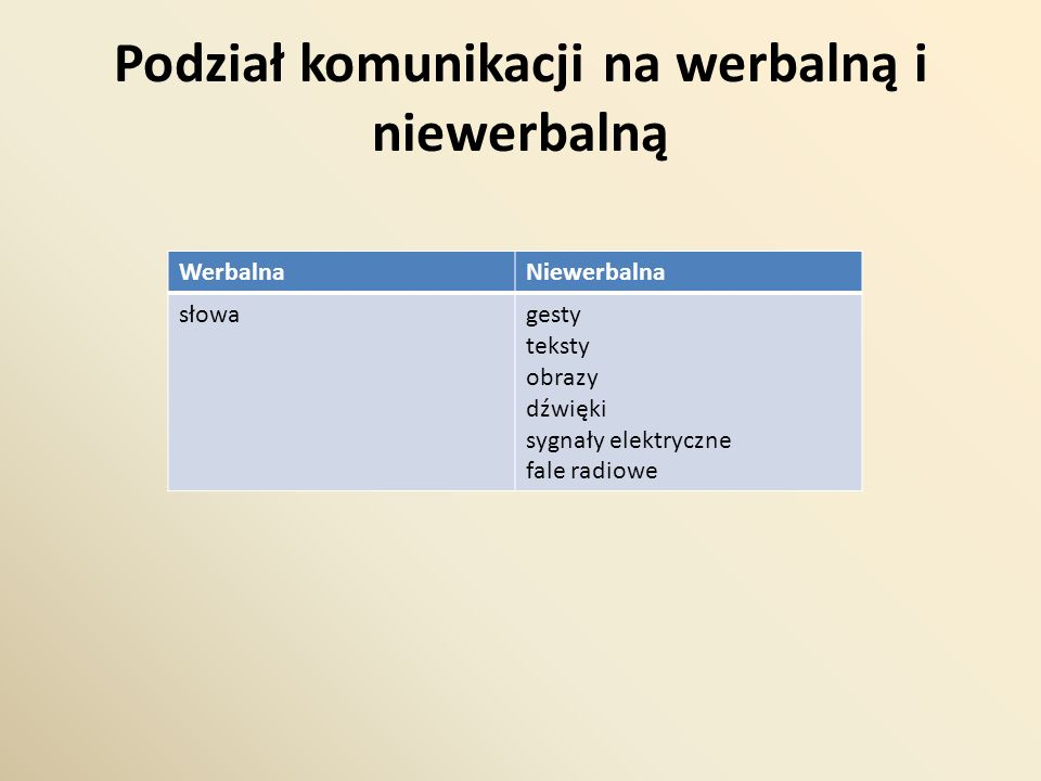 Podział komunikacji na werbalną i niewerbalną WerbalnaNiewerbalna słowagesty teksty obrazy dźwięki sygnały elektryczne fale radiowe