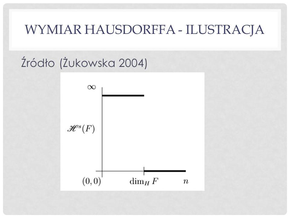 WYMIAR HAUSDORFFA - ILUSTRACJA Źródło (Żukowska 2004)