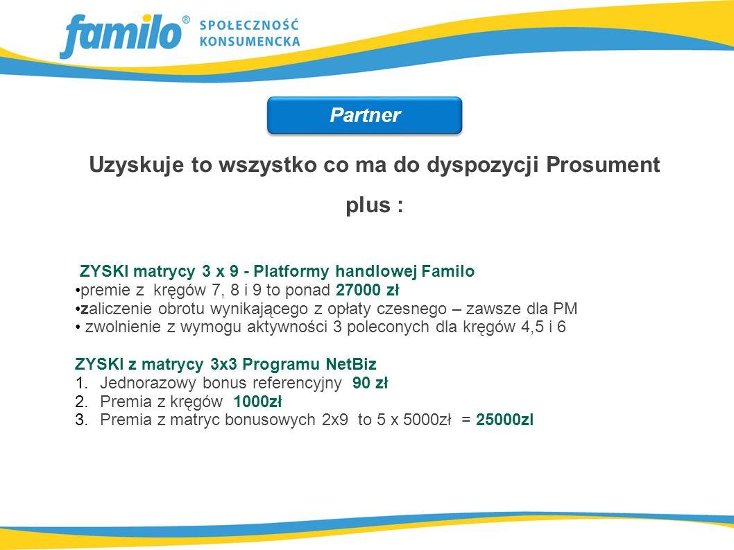Uzyskuje to wszystko co ma do dyspozycji Prosument plus : ZYSKI matrycy 3 x 9 - Platformy handlowej Familo premie z kręgów 7, 8 i 9 to ponad 27000 zł zaliczenie obrotu wynikającego z opłaty czesnego – zawsze dla PM zwolnienie z wymogu aktywności 3 poleconych dla kręgów 4,5 i 6 ZYSKI z matrycy 3x3 Programu NetBiz 1.