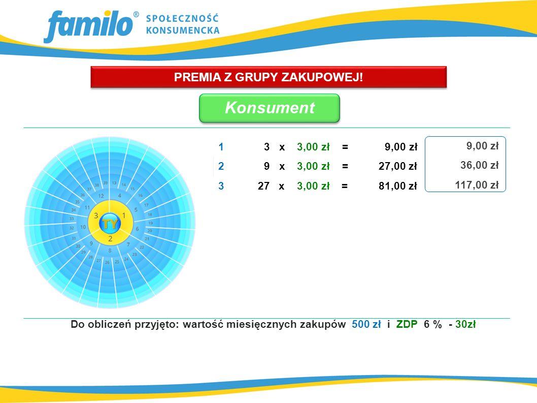 Do obliczeń przyjęto: wartość miesięcznych zakupów 500 zł i ZDP 6 % - 30zł PREMIA Z GRUPY ZAKUPOWEJ.
