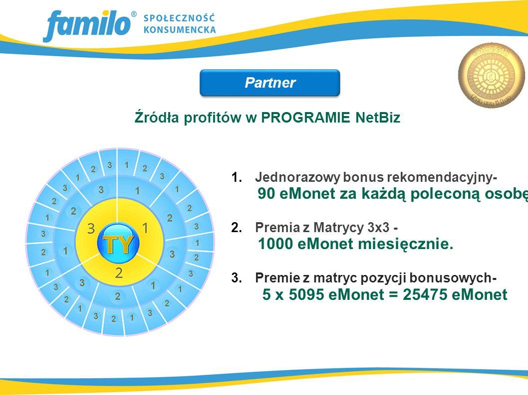 Źródła profitów w PROGRAMIE NetBiz 1. Jednorazowy bonus rekomendacyjny- 90 eMonet za każdą poleconą osobę 2. Premia z Matrycy 3x3 - 1000 eMonet miesię
