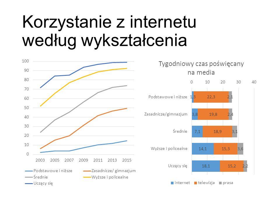 Korzystanie z internetu według wykształcenia