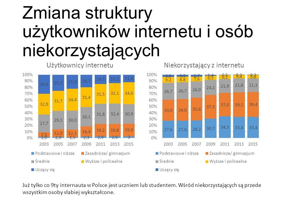 Zmiana struktury użytkowników internetu i osób niekorzystających Już tylko co 9ty internauta w Polsce jest uczniem lub studentem.