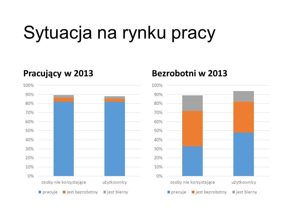 Sytuacja na rynku pracy Pracujący w 2013Bezrobotni w 2013