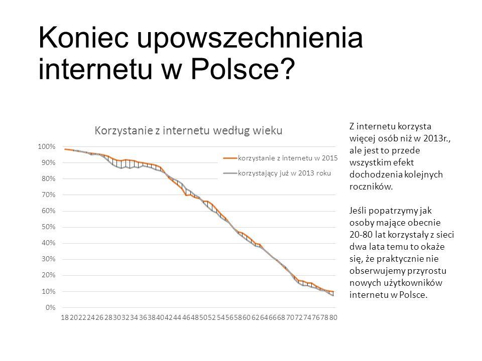 Koniec upowszechnienia internetu w Polsce.