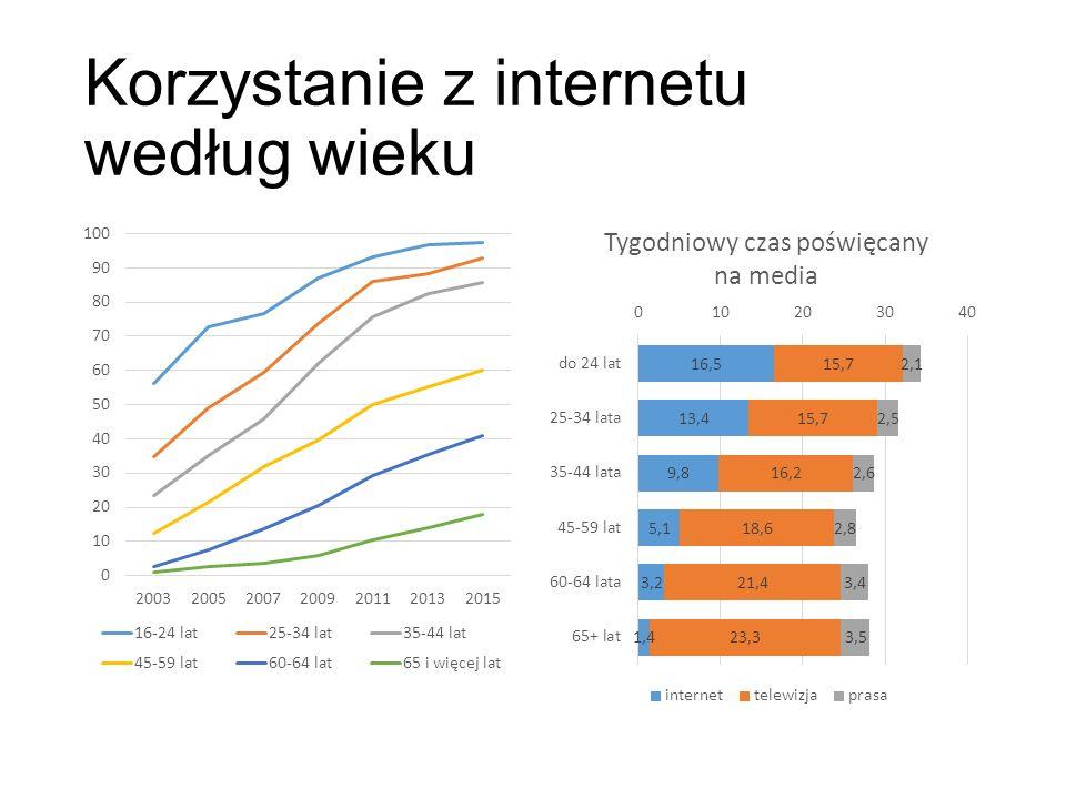 Korzystanie z internetu według wieku