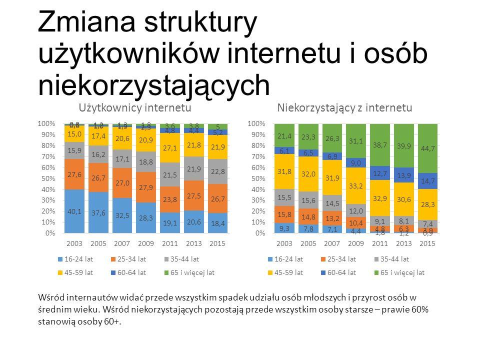 Zmiana struktury użytkowników internetu i osób niekorzystających Wśród internautów widać przede wszystkim spadek udziału osób młodszych i przyrost osób w średnim wieku.