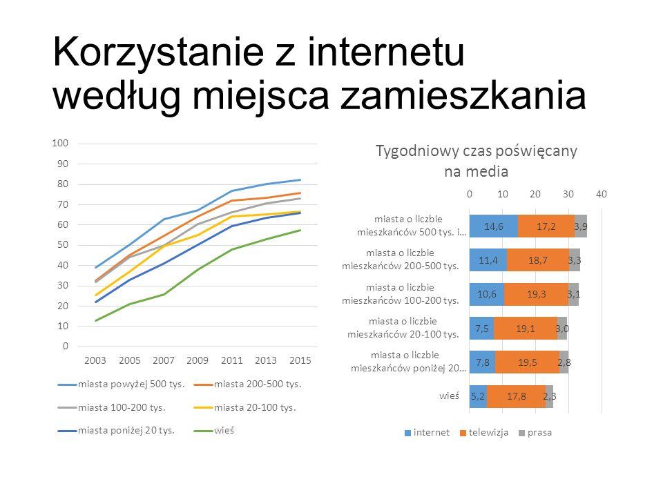 Korzystanie z internetu według miejsca zamieszkania