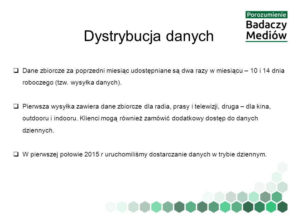 Dystrybucja danych  Dane zbiorcze za poprzedni miesiąc udostępniane są dwa razy w miesiącu – 10 i 14 dnia roboczego (tzw. wysyłka danych).  Pierwsza