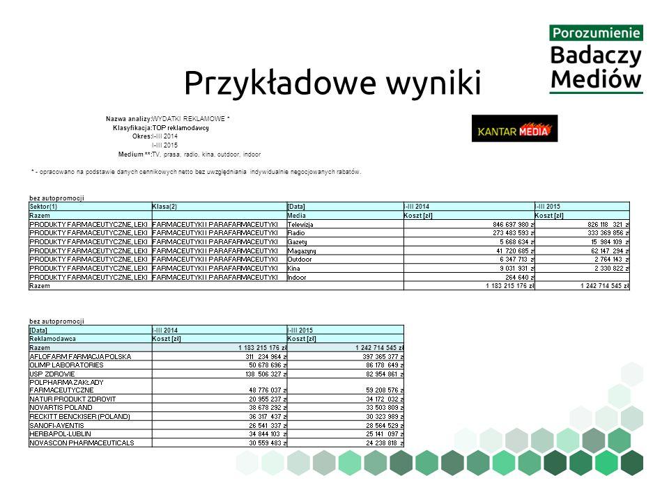 Przykładowe wyniki Nazwa analizy:WYDATKI REKLAMOWE * Klasyfikacja:TOP reklamodawcy Okres:I-III 2014 I-III 2015 Medium **:TV, prasa, radio, kina, outdo
