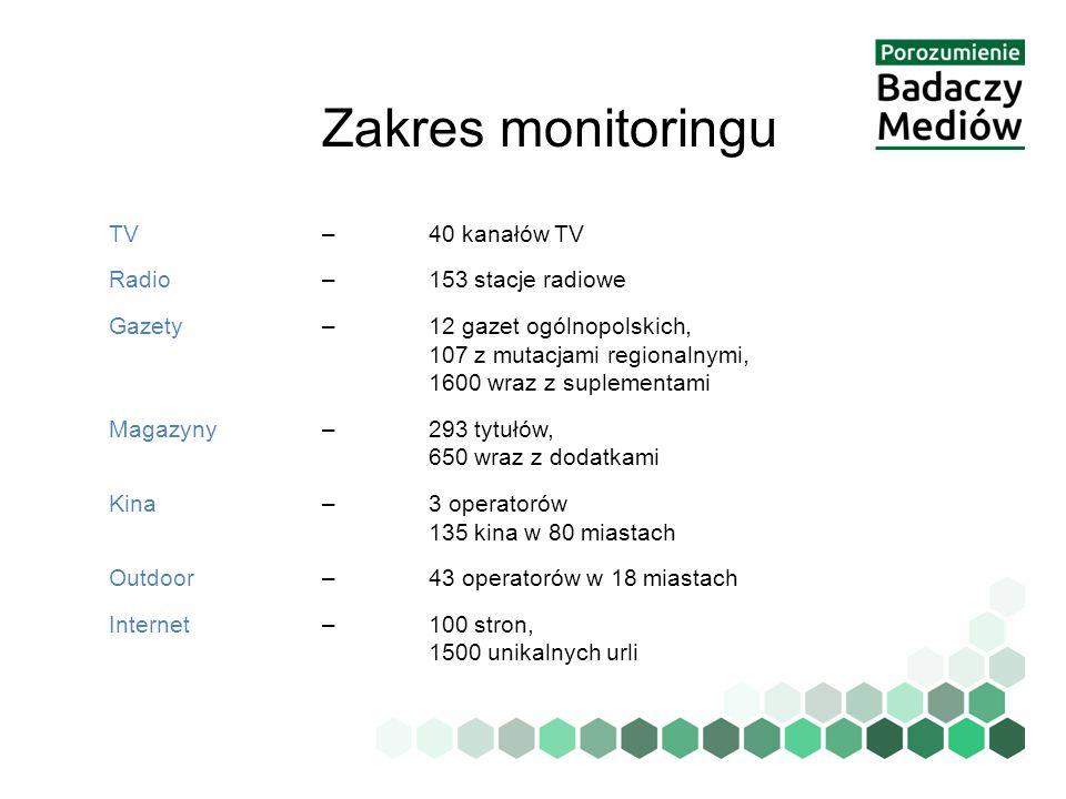 Zakres monitoringu TV –40 kanałów TV Radio – 153 stacje radiowe Gazety – 12 gazet ogólnopolskich, 107 z mutacjami regionalnymi, 1600 wraz z suplementa