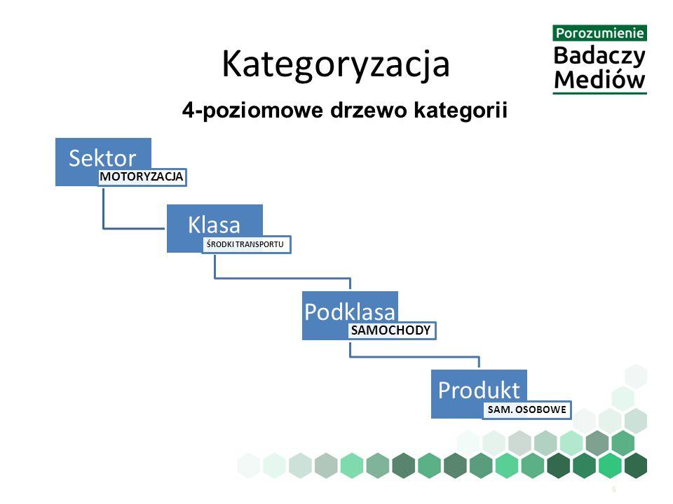 5 4-poziomowe drzewo kategorii Sektor MOTORYZACJA Klasa ŚRODKI TRANSPORTU Podklasa SAMOCHODY Produkt SAM. OSOBOWE Kategoryzacja
