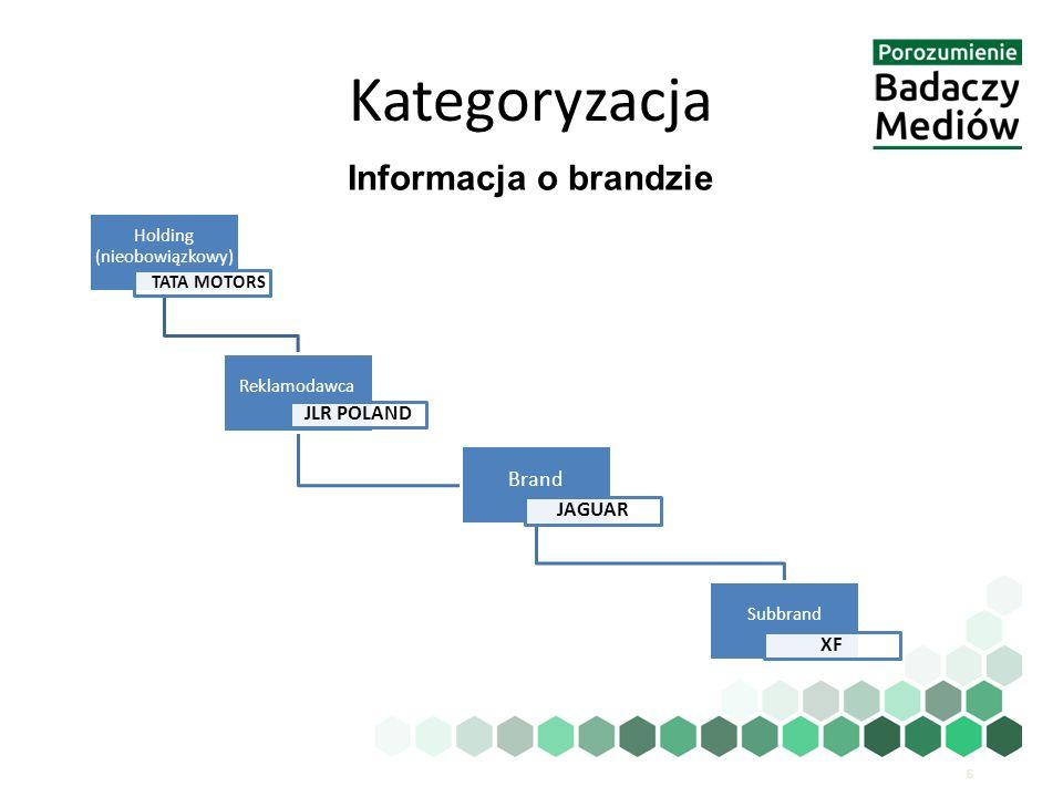 Kategoryzacja  Opis Reklamy  Niezależnie od głównych danych kategoryzacyjnych, takich jak kategoria produktowa lub informacje o brandzie, reklama może być dodatkowo opisana poprzez  Nazwę/opis  Sprzedawcę  Hasło reklamowe