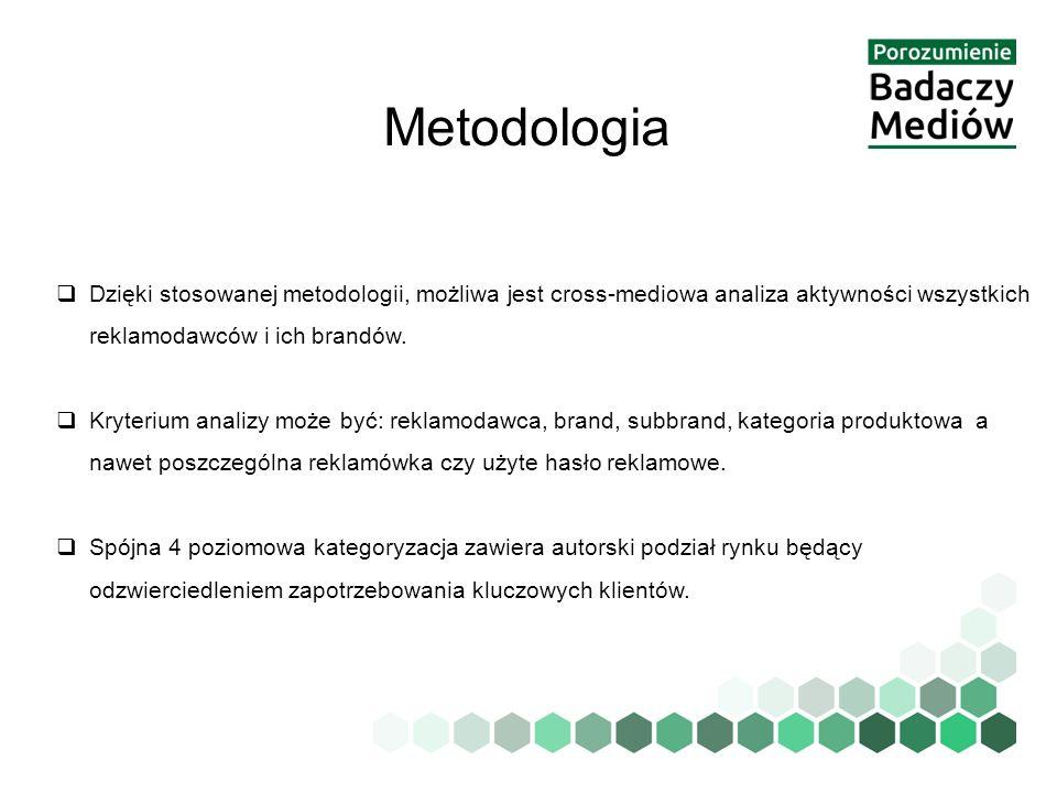 Metodologia  Dzięki stosowanej metodologii, możliwa jest cross-mediowa analiza aktywności wszystkich reklamodawców i ich brandów.  Kryterium analizy