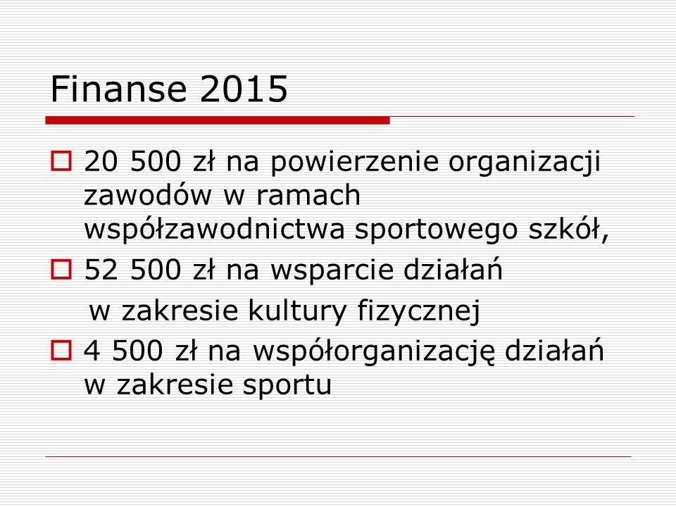 Finanse 2015  20 500 zł na powierzenie organizacji zawodów w ramach współzawodnictwa sportowego szkół,  52 500 zł na wsparcie działań w zakresie kul