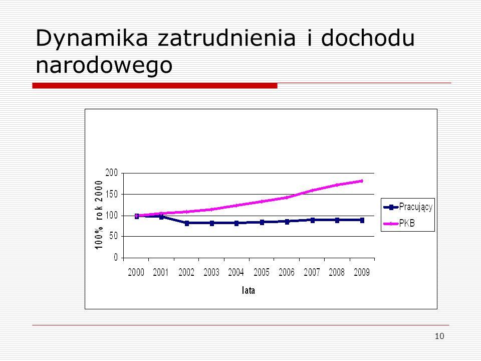 10 Dynamika zatrudnienia i dochodu narodowego