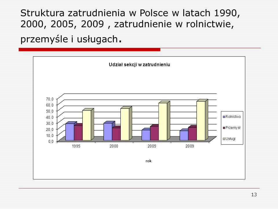 13 Struktura zatrudnienia w Polsce w latach 1990, 2000, 2005, 2009, zatrudnienie w rolnictwie, przemyśle i usługach.