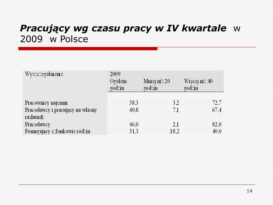 14 Pracujący wg czasu pracy w IV kwartale w 2009 w Polsce