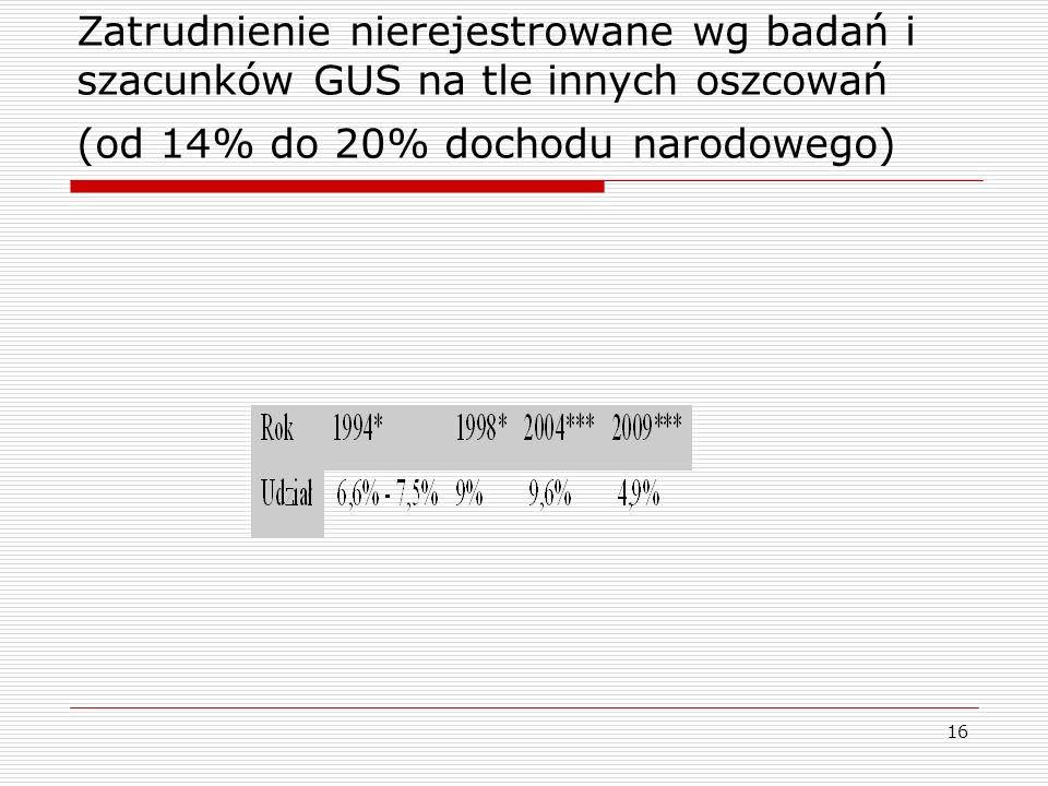 16 Zatrudnienie nierejestrowane wg badań i szacunków GUS na tle innych oszcowań (od 14% do 20% dochodu narodowego)