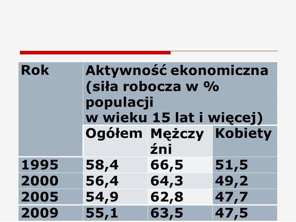 8 RokAktywność ekonomiczna (siła robocza w % populacji w wieku 15 lat i więcej) OgółemMężczy źni Kobiety 199558,466,551,5 200056,464,349,2 200554,962,847,7 200955,163,547,5
