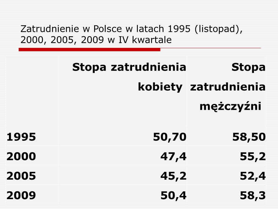 9 Zatrudnienie w Polsce w latach 1995 (listopad), 2000, 2005, 2009 w IV kwartale Stopa zatrudnienia kobiety Stopa zatrudnienia mężczyźni 199550,7058,50 200047,455,2 200545,252,4 200950,458,3