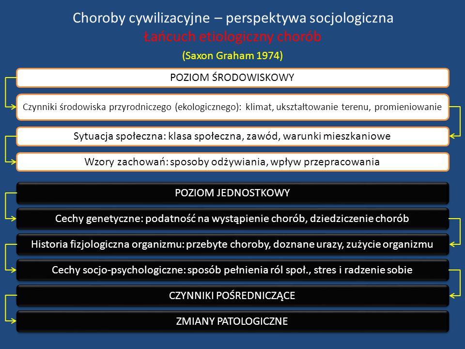 Choroby cywilizacyjne – perspektywa socjologiczna Łańcuch etiologiczny chorób (Saxon Graham 1974) POZIOM ŚRODOWISKOWY Czynniki środowiska przyrodniczego (ekologicznego): klimat, ukształtowanie terenu, promieniowanie Sytuacja społeczna: klasa społeczna, zawód, warunki mieszkaniowe Wzory zachowań: sposoby odżywiania, wpływ przepracowania POZIOM JEDNOSTKOWY Cechy genetyczne: podatność na wystąpienie chorób, dziedziczenie chorób Historia fizjologiczna organizmu: przebyte choroby, doznane urazy, zużycie organizmu Cechy socjo-psychologiczne: sposób pełnienia ról społ., stres i radzenie sobie CZYNNIKI POŚREDNICZĄCE ZMIANY PATOLOGICZNE