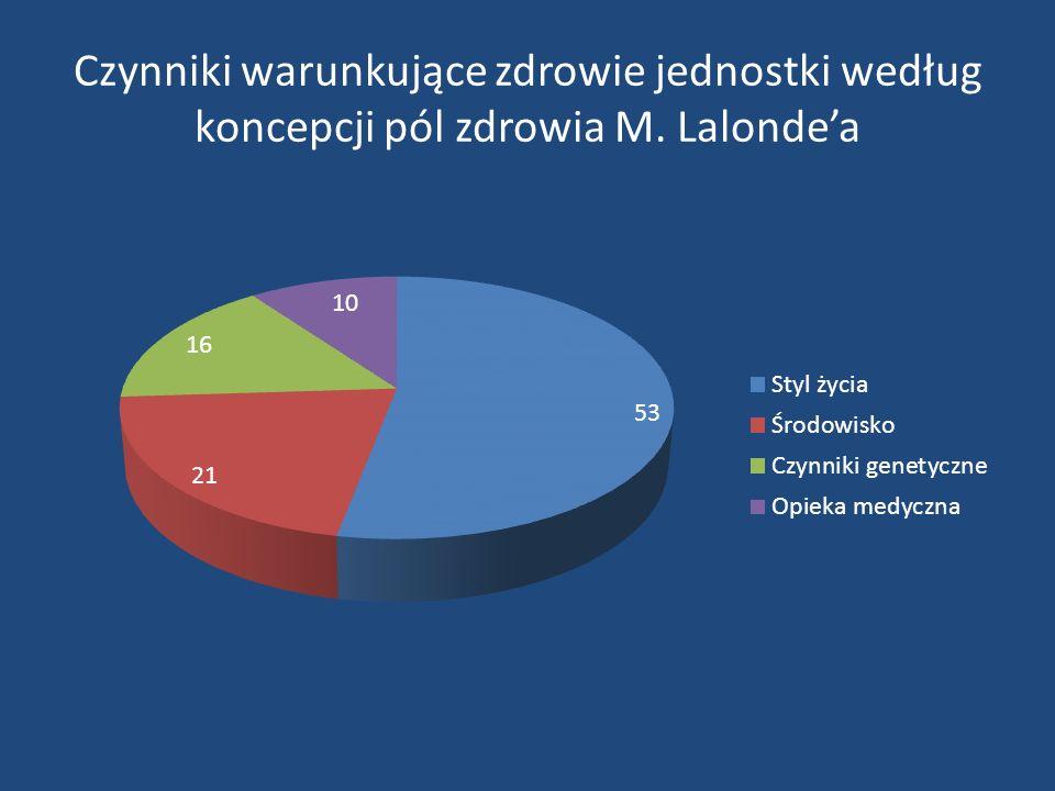 Czynniki warunkujące zdrowie jednostki według koncepcji pól zdrowia M. Lalonde'a