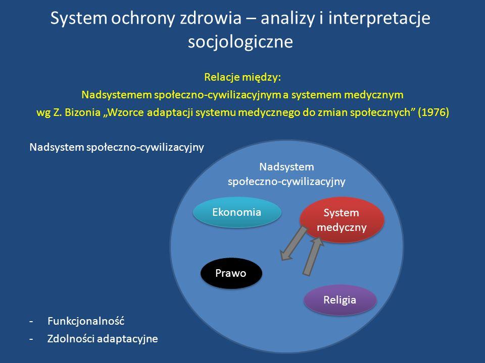 System ochrony zdrowia – analizy i interpretacje socjologiczne Relacje między: Nadsystemem społeczno-cywilizacyjnym a systemem medycznym wg Z.