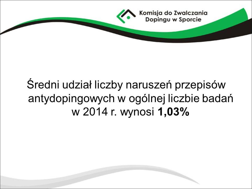 Średni udział liczby naruszeń przepisów antydopingowych w ogólnej liczbie badań w 2014 r. wynosi 1,03%