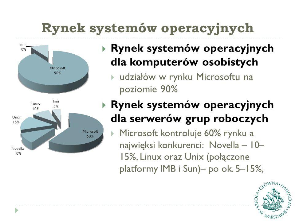 Rynek systemów operacyjnych  Rynek systemów operacyjnych dla komputerów osobistych  udziałów w rynku Microsoftu na poziomie 90%  Rynek systemów operacyjnych dla serwerów grup roboczych  Microsoft kontroluje 60% rynku a najwięksi konkurenci: Novella – 10– 15%, Linux oraz Unix (połączone platformy IMB i Sun)– po ok.