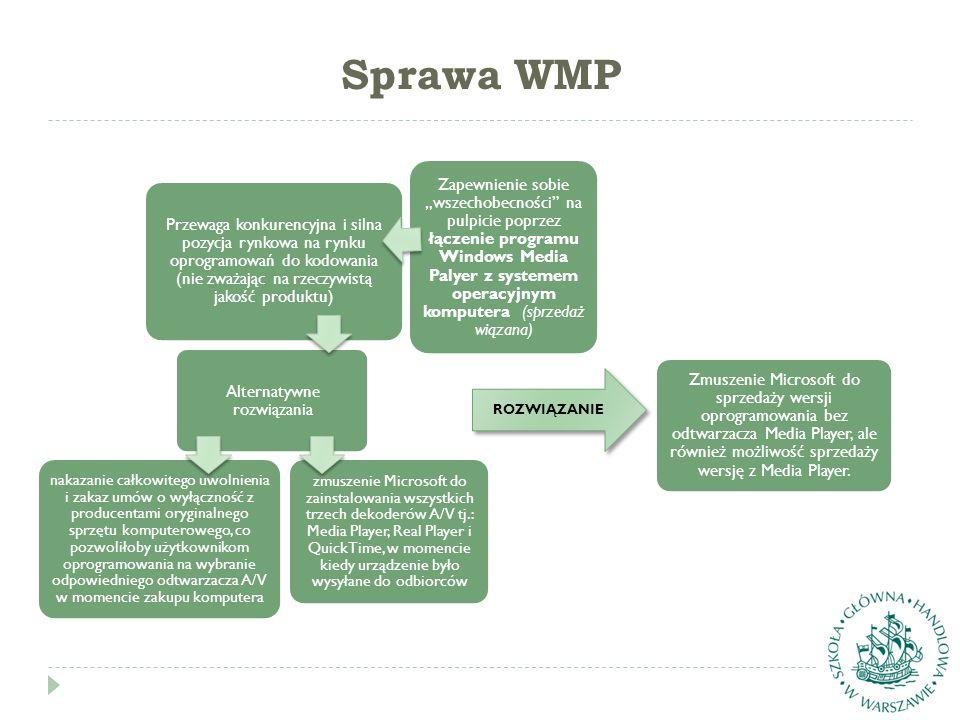 Sprawa WMP Przewaga konkurencyjna i silna pozycja rynkowa na rynku oprogramowań do kodowania (nie zważając na rzeczywistą jakość produktu) Alternatywn
