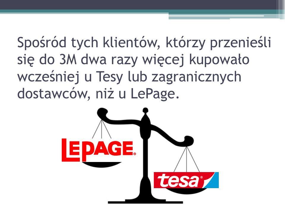 Spośród tych klientów, którzy przenieśli się do 3M dwa razy więcej kupowało wcześniej u Tesy lub zagranicznych dostawców, niż u LePage.