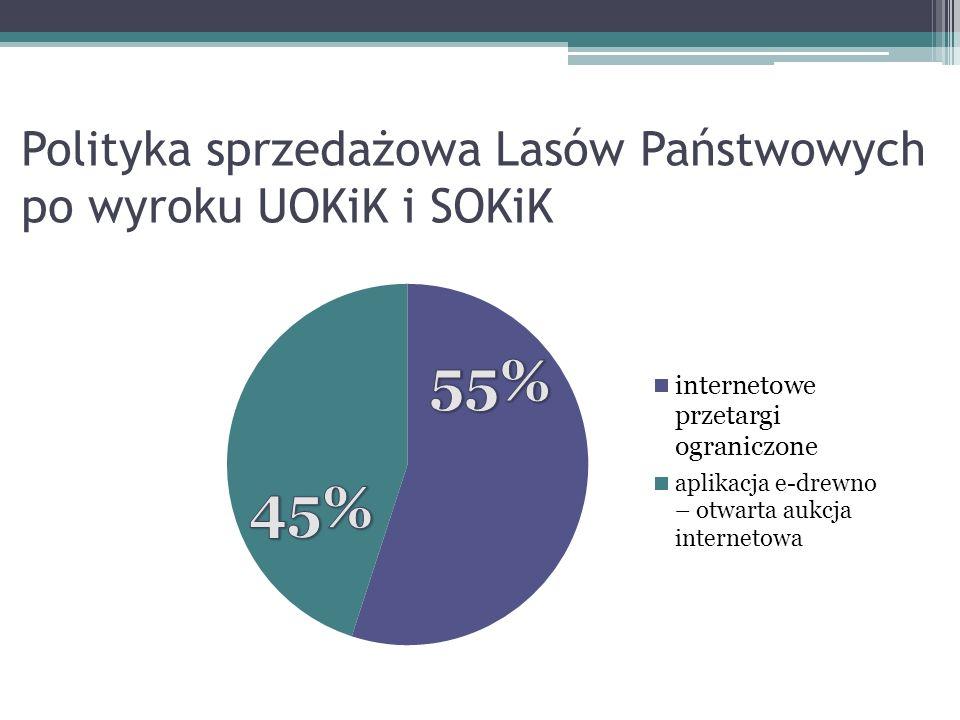 Polityka sprzedażowa Lasów Państwowych po wyroku UOKiK i SOKiK
