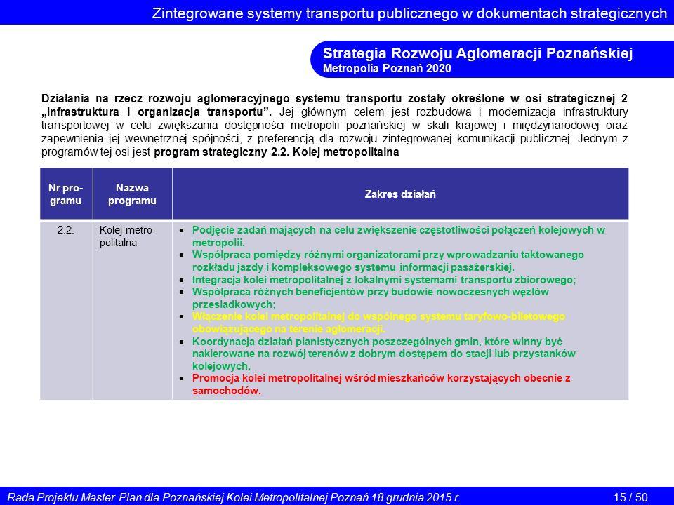 Zintegrowane systemy transportu publicznego w dokumentach strategicznych Strategia Rozwoju Aglomeracji Poznańskiej Metropolia Poznań 2020 Działania na