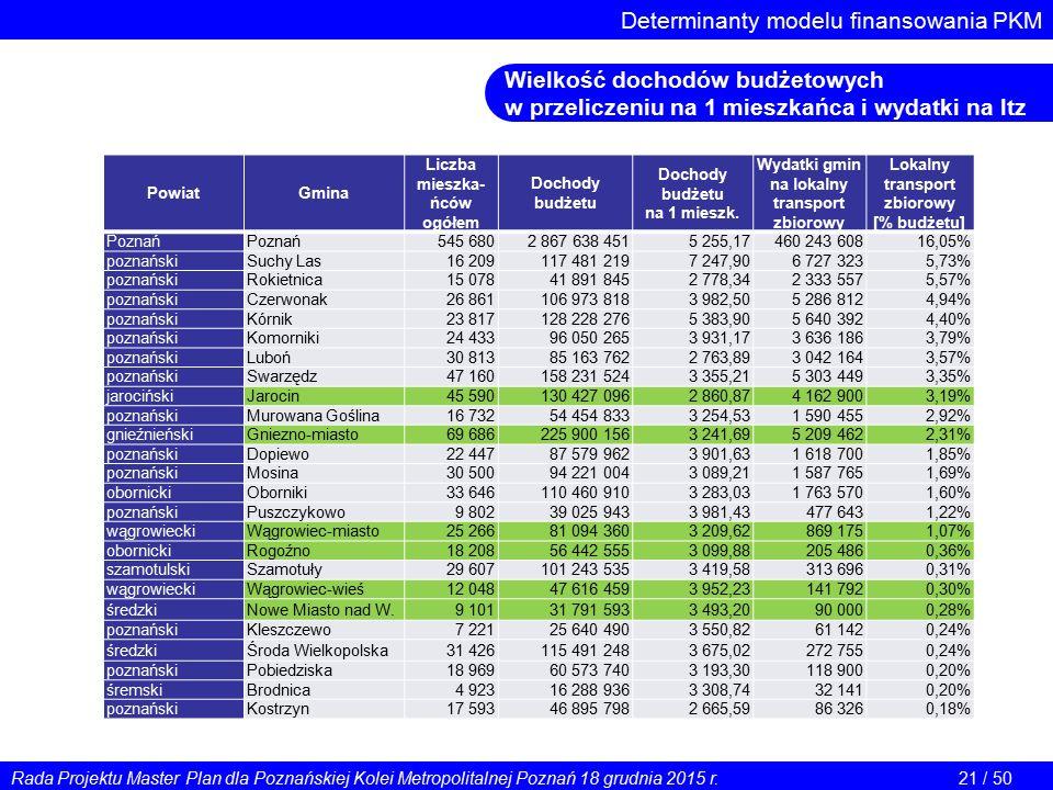 Determinanty modelu finansowania PKM Wielkość dochodów budżetowych w przeliczeniu na 1 mieszkańca i wydatki na ltz PowiatGmina Liczba mieszka- ńców ogółem Dochody budżetu na 1 mieszk.