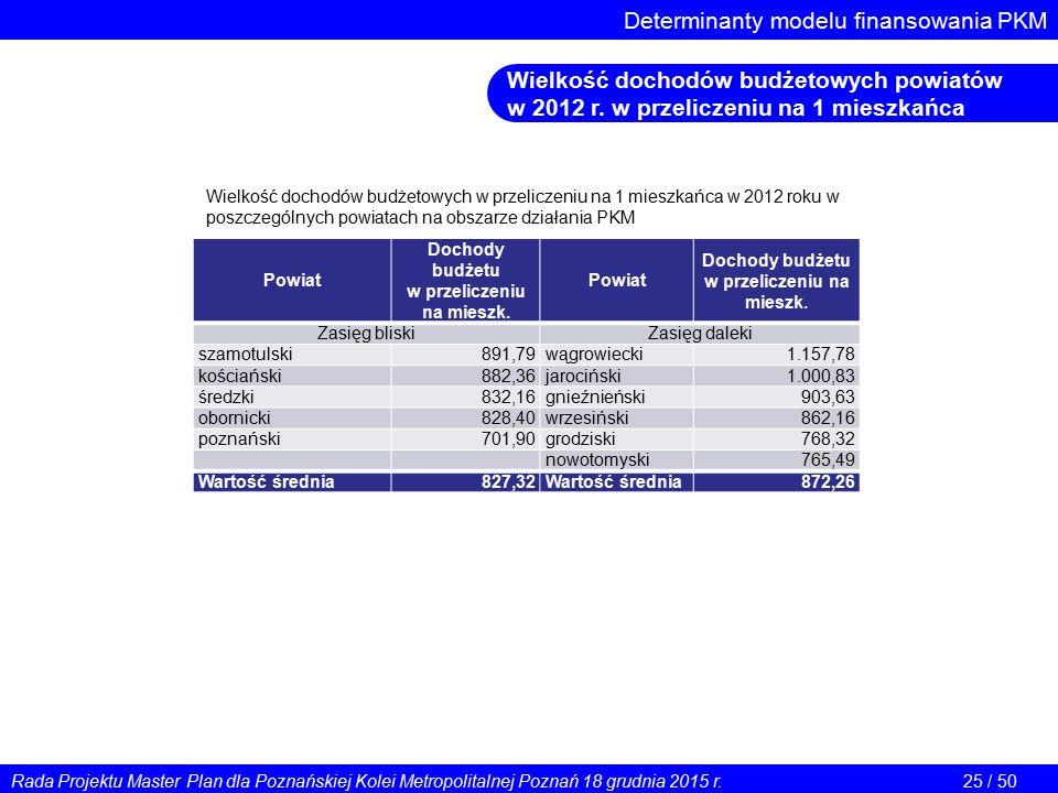 Determinanty modelu finansowania PKM Wielkość dochodów budżetowych powiatów w 2012 r. w przeliczeniu na 1 mieszkańca Powiat Dochody budżetu w przelicz
