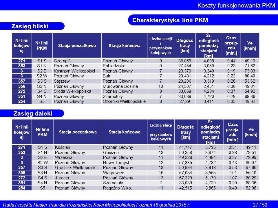 Koszty funkcjonowania PKM Charakterystyka linii PKM Nr linii kolejow ej Nr linii PKM Stacja początkowaStacja końcowa Liczba stacji i przystanków kolejowych Długość trasy [km] Śr.