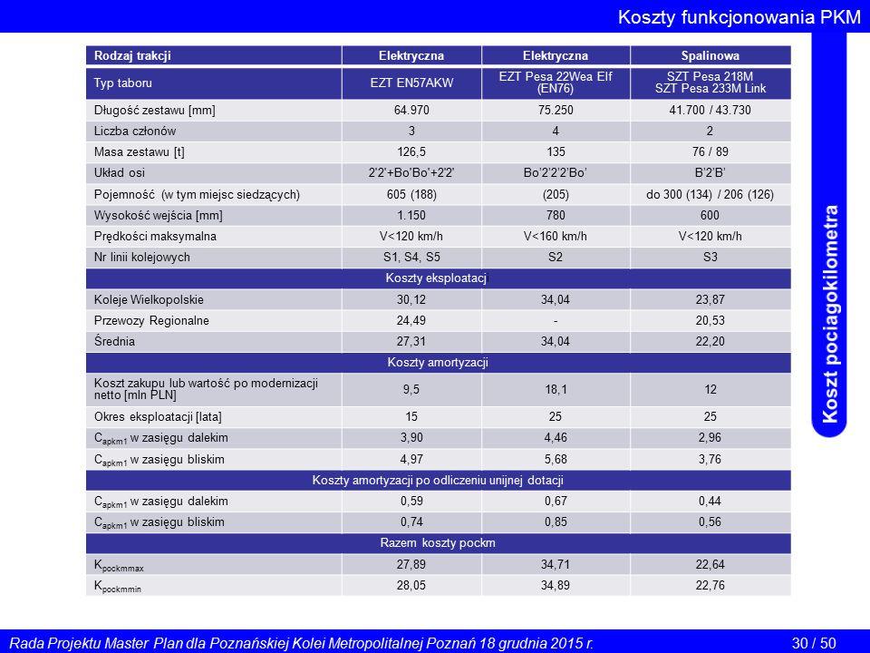Koszty funkcjonowania PKM Koszt pockm dla poszczególnych typów taboru Rodzaj trakcjiElektryczna Spalinowa Typ taboruEZT EN57AKW EZT Pesa 22Wea Elf (EN76) SZT Pesa 218M SZT Pesa 233M Link Długość zestawu [mm]64.97075.25041.700 / 43.730 Liczba członów342 Masa zestawu [t]126,513576 / 89 Układ osi2 2 +Bo Bo +2 2 Bo'2'2'2'Bo'B'2'B' Pojemność (w tym miejsc siedzących)605 (188)(205)do 300 (134) / 206 (126) Wysokość wejścia [mm]1.150780600 Prędkości maksymalnaV<120 km/hV<160 km/hV<120 km/h Nr linii kolejowychS1, S4, S5S2S3 Koszty eksploatacji Koleje Wielkopolskie30,1234,0423,87 Przewozy Regionalne24,49-20,53 Średnia27,3134,0422,20 Koszty amortyzacji Koszt zakupu lub wartość po modernizacji netto [mln PLN] 9,518,112 Okres eksploatacji [lata]1525 C apkm1 w zasięgu dalekim3,904,462,96 C apkm1 w zasięgu bliskim4,975,683,76 Koszty amortyzacji po odliczeniu unijnej dotacji C apkm1 w zasięgu dalekim0,590,670,44 C apkm1 w zasięgu bliskim0,740,850,56 Razem koszty pockm K pockmmax 27,8934,7122,64 K pockmmin 28,0534,8922,76 Rada Projektu Master Plan dla Poznańskiej Kolei Metropolitalnej Poznań 18 grudnia 2015 r.30 / 50