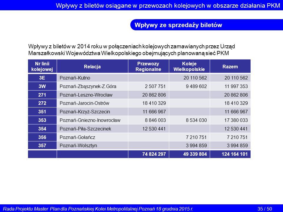 Wpływy z biletów osiągane w przewozach kolejowych w obszarze działania PKM Wpływy ze sprzedaży biletów Wpływy z biletów w 2014 roku w połączeniach kolejowych zamawianych przez Urząd Marszałkowski Województwa Wielkopolskiego obejmujących planowaną sieć PKM Nr linii kolejowej Relacja Przewozy Regionalne Koleje Wielkopolskie Razem 3EPoznań-Kutno 20 110 562 3WPoznań-Zbąszynek-Z.Góra 2 507 7519 489 60211 997 353 271Poznań-Leszno-Wrocław 20 862 806 272Poznań-Jarocin-Ostrów 18 410 329 351Poznań-Krzyż-Szczecin 11 666 967 353Poznań-Gniezno-Inowrocław 8 846 0038 534 03017 380 033 354Poznań-Piła-Szczecinek 12 530 441 356Poznań-Gołańcz 7 210 751 357Poznań-Wolsztyn 3 994 859 74 824 29749 339 804124 164 101 Rada Projektu Master Plan dla Poznańskiej Kolei Metropolitalnej Poznań 18 grudnia 2015 r.35 / 50