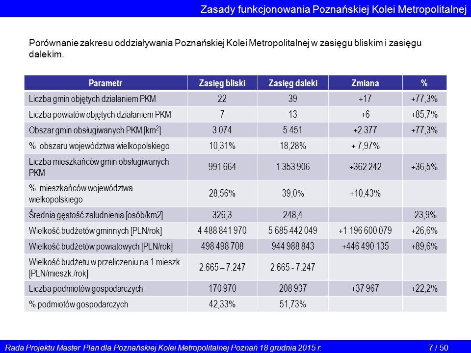 Zasady funkcjonowania Poznańskiej Kolei Metropolitalnej ParametrZasięg bliskiZasięg dalekiZmiana% Liczba gmin objętych działaniem PKM 2239+17+77,3% Li