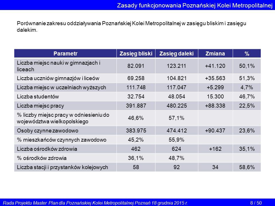 Zasady funkcjonowania Poznańskiej Kolei Metropolitalnej ParametrZasięg bliskiZasięg dalekiZmiana% Liczba miejsc nauki w gimnazjach i liceach 82.091123.211+41.12050,1% Liczba uczniów gimnazjów i liceów 69.258104.821+35.56351,3% Liczba miejsc w uczelniach wyższych 111.748117.047+5.2994,7% Liczba studentów 32.75448.05415.30046,7% Liczba miejsc pracy 391.887480.225+88.33822,5% % liczby miejsc pracy w odniesieniu do województwa wielkopolskiego 46,6%57,1% Osoby czynne zawodowo 383.975474.412+90.43723,6% % mieszkańców czynnych zawodowo 45,2%55,9% Liczba ośrodków zdrowia 462624+16235,1% % ośrodków zdrowia 36,1%48,7% Liczba stacji i przystanków kolejowych 58923458,6% Porównanie zakresu oddziaływania Poznańskiej Kolei Metropolitalnej w zasięgu bliskim i zasięgu dalekim.