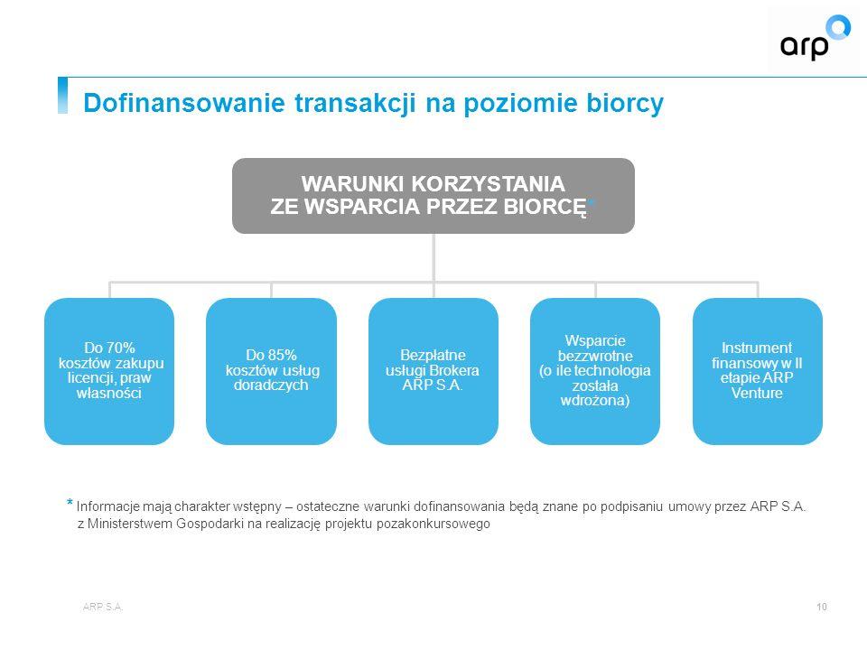 Dofinansowanie transakcji na poziomie biorcy 10 WARUNKI KORZYSTANIA ZE WSPARCIA PRZEZ BIORCĘ* Do 70% kosztów zakupu licencji, praw własności Do 85% kosztów usług doradczych Bezpłatne usługi Brokera ARP S.A.